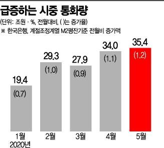 """韓銀 """"-0.2% 성장률 하회""""…부동산 과열에 금리는 동결(종합2보)"""