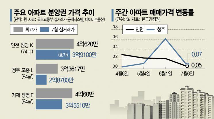 '단타족' 휩쓴 지방 분양권 시장…'제로(0) 프리미엄' 속출
