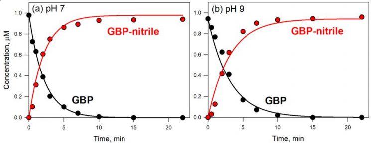 염소 수처리 이후 시간에 따른 가바펜틴의 감소와 가바펜틴-니트릴의 생성