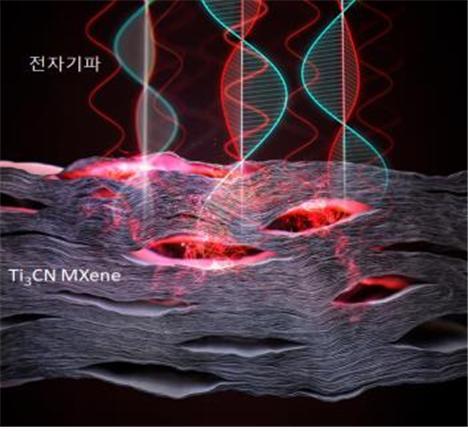 전자파 차폐 및 흡수 소재인 Ti3CN맥신소재의 기능 모사도.