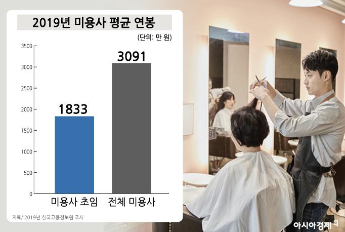 2019년 미용사 평균 연봉. 그래픽 = 이진경 디자이너