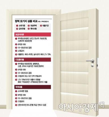 [금융에세이]서울에서 LTV 70% 받는 방법