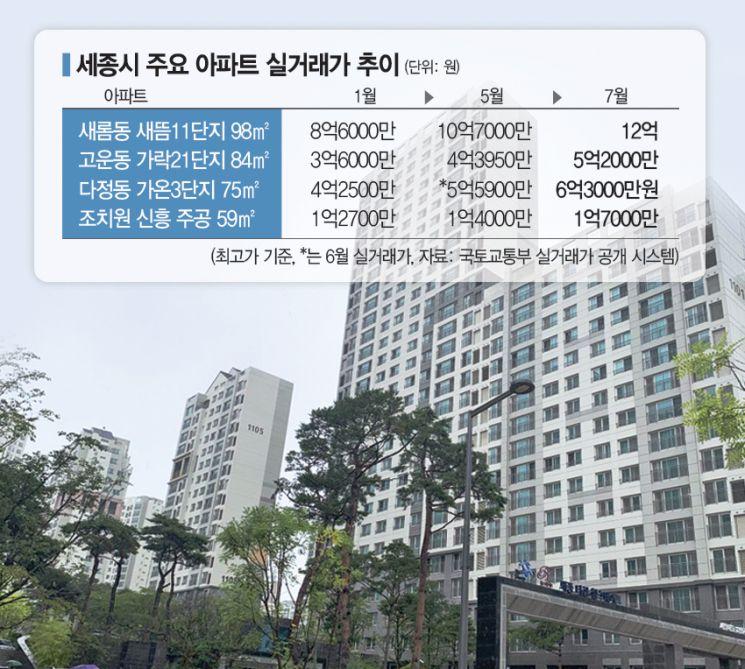 이틀새 1억 ↑…행정수도發 세종 집값 폭주
