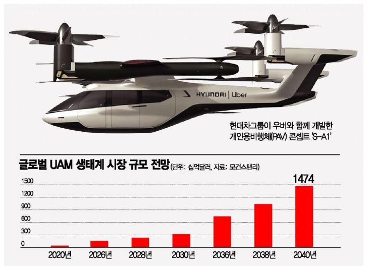 """""""여의도~인천공항 20분컷""""…국내 UAM 시장 전망은"""