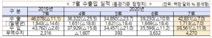 """7월 수출 7.0% 감소…""""코로나 쇼크 회복중""""(상보)"""