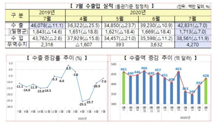 """수출 감소 넉달만에 26%→7%…""""코로나 충격 회복세""""(종합)"""