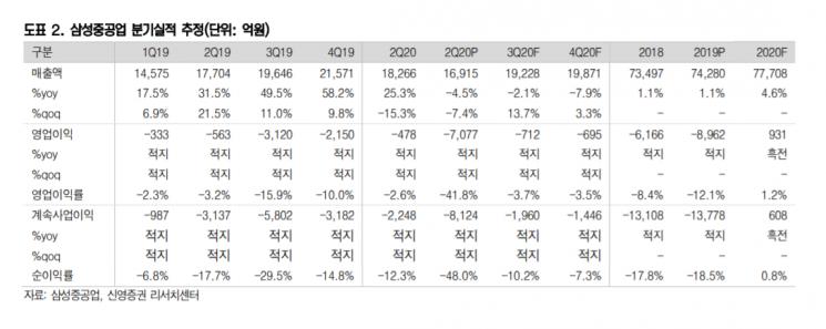 """[클릭 e종목] """"삼성중공업, 상승 여력 거의 없어…투자의견 '중립'"""""""