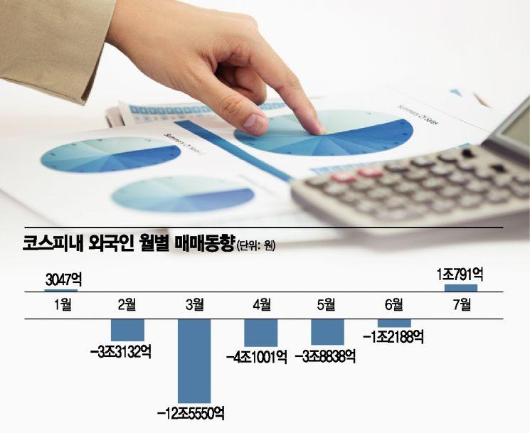 7월 삼성전자 싹쓸이…외국인, 컴백 맞나