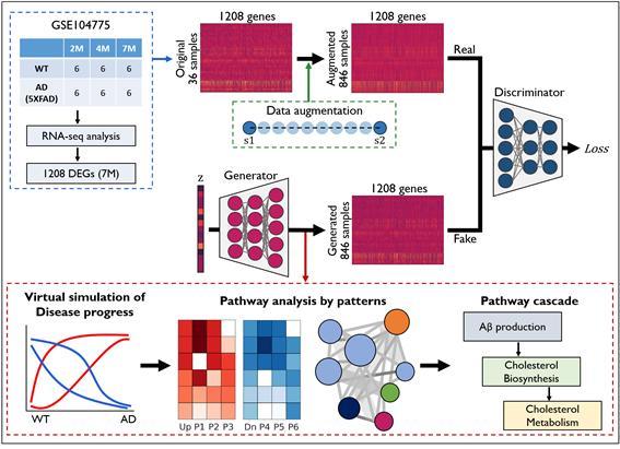 벌크 조직 RNA-seq 데이터에 GAN 적용 전략 모식도