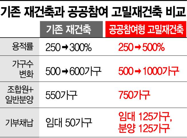 [8·4공급대책] 고밀도 개발로 늘어난 용적률의 최대 70% 기부채납