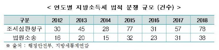 """한경연 """"해외 진출기업, 지방세 이중과세 부담 완화해야"""""""