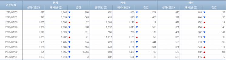 [일일펀드동향]韓채권형펀드, 3거래일간 1조8000억원 순유입