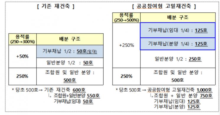 """'공공재건축' 인센티브 늘리지만…은마·주공5 주민들 """"신청 철회하라"""""""