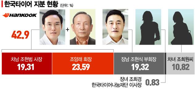 자녀들에게 의견 물어온 법원…한국타이어 차녀는 어떤 대답 할까