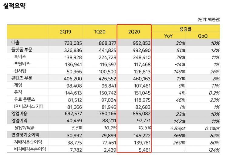 카카오, 2분기 매출 9529억…역대 최고 실적(상보)