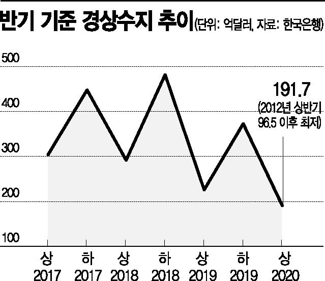 """상반기 경상수지 8년만에 최소…""""전망치는 상회, 불안감 터널 지나""""(종합)"""