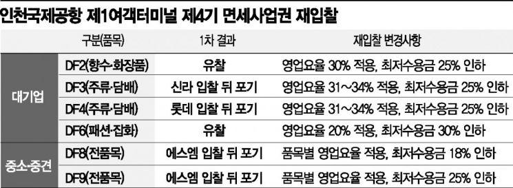 콧대 낮춘 인천공항…면세점 공실 우려에 임대료 30%↓