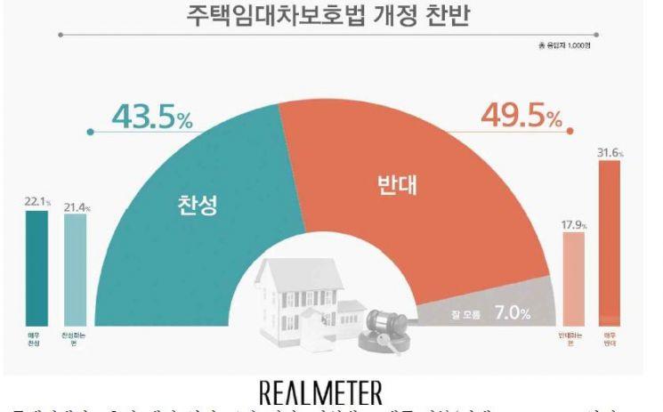 전월세상한제 등 임대차법, 반대 49.5%, 찬성 43.5%