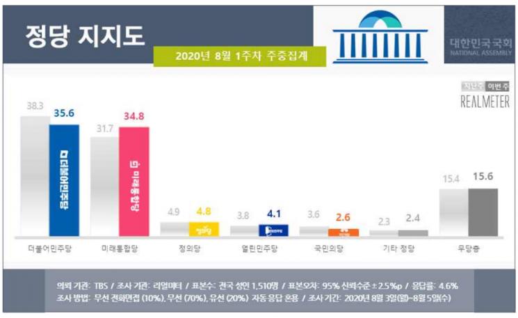 '부동산·윤희숙' 날개 단 통합당 지지율, 민주당과 0.8%p 差