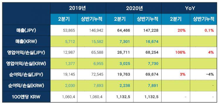 넥슨, 신작 흥행에 2Q 영업익 3025억…어닝 서프라이즈(상보)