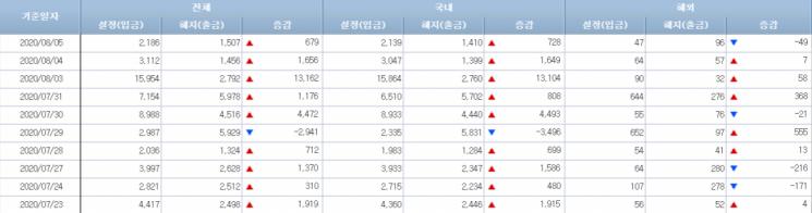[일일펀드동향]韓채권형펀드, 5거래일간 2조800억 순유입