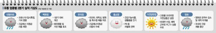 2분기 실적 기상도 마트·영화관 '비'…가전 '맑음'
