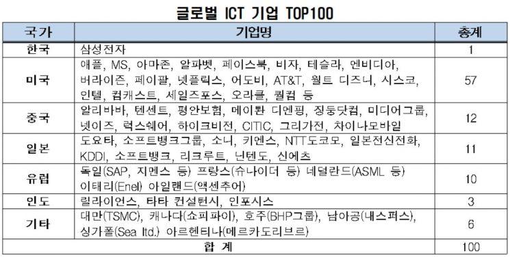 韓 ICT 빅5 기업가치, 미국의 15분의1…삼성만 글로벌 톱100 순위권