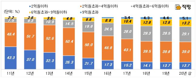 서울 4억 이하 전세 비중…2011년 90%→올해 50%