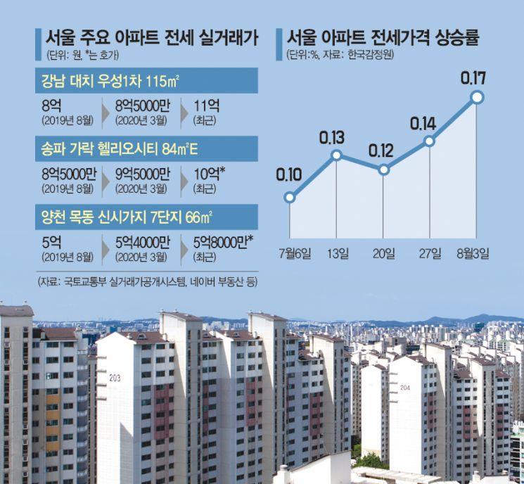 """""""노후 재건축 너마저""""…36년 된 대치우성1차 전세 9억→11억"""