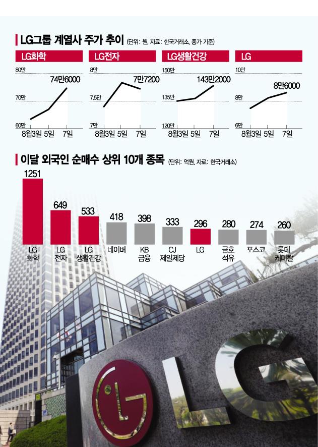 화학·생건·전자…LG그룹株 전성시대
