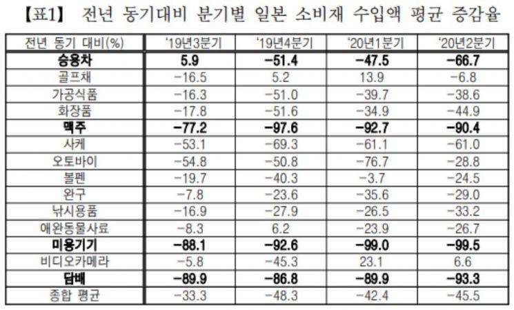 """민주당 김영배 """"2분기 일본 맥주 수입 90% 감소…불매 지속"""""""