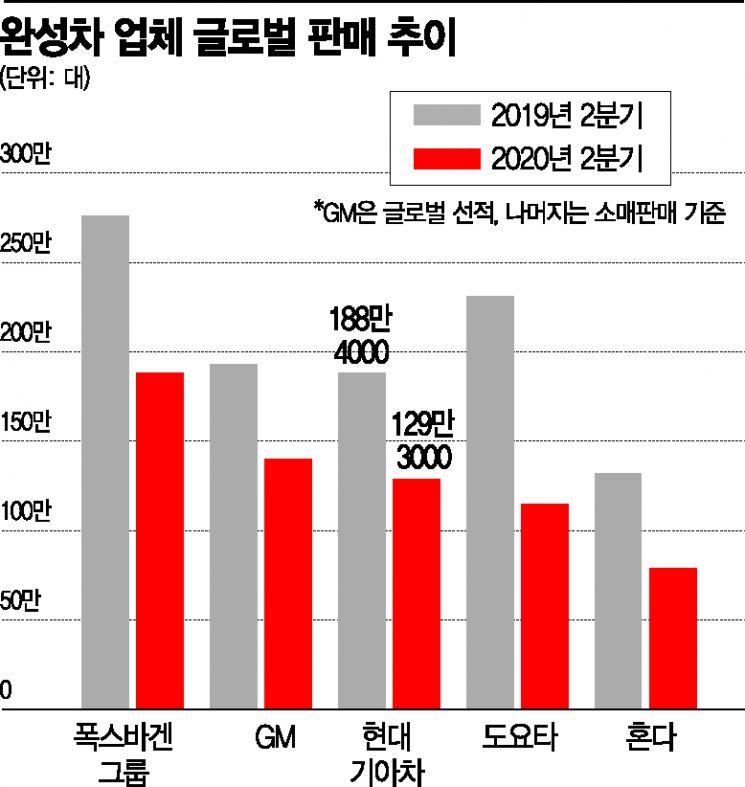 코로나로 바뀐 글로벌 완성차 지형…현대기아차 2Q 영업익 '1위'