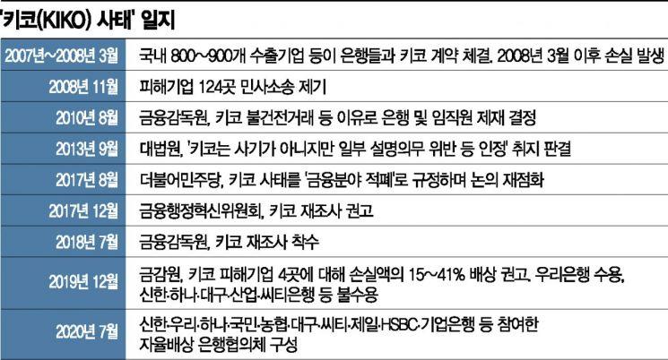 키코 배상 협의체 아직 잠잠…일각선 '논의 진전' 목소리