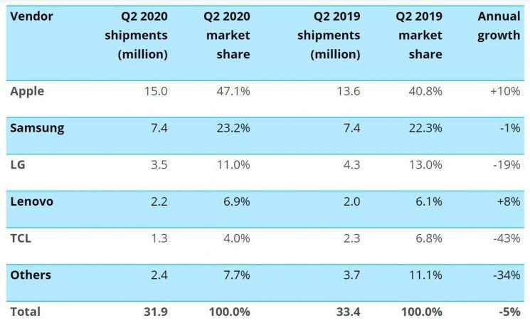 美 스마트폰 평균가격 10% 낮아져…삼성전자 출하량 2위 유지