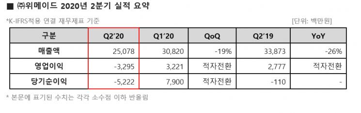 위메이드 신작 흥행 부재에 2Q 매출 26% 감소(종합)