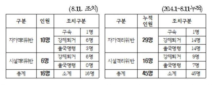 격리조치 위반자 처리 현황 / 법무부