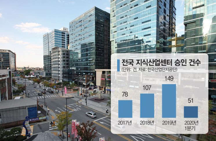 주택규제에 돈몰린 지식산업센터…투자 피해도 속출