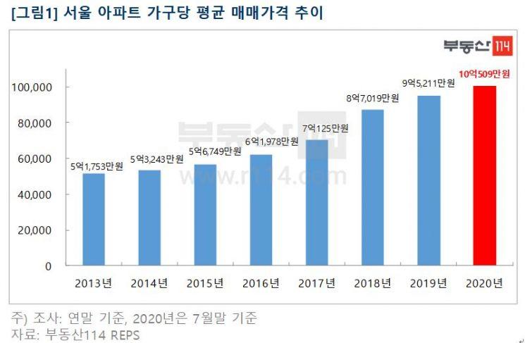 서울 아파트 가구당 평균 매매가격 '10억' 돌파