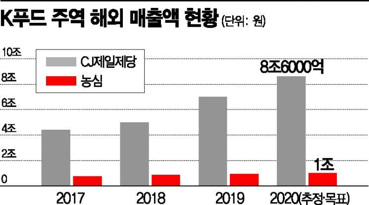 'K푸드 깜짝 실적 잔치' 세계가 열광한 만두·라면…이유 있는 CJ·농심 질주