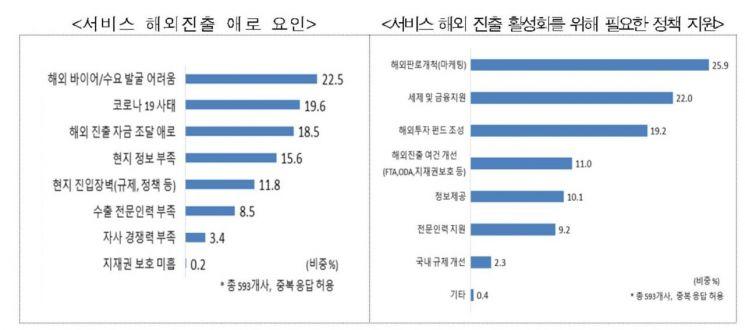 """韓 서비스기업  해외 진출 시 가장 힘든 점은 """"바이어 발굴"""""""