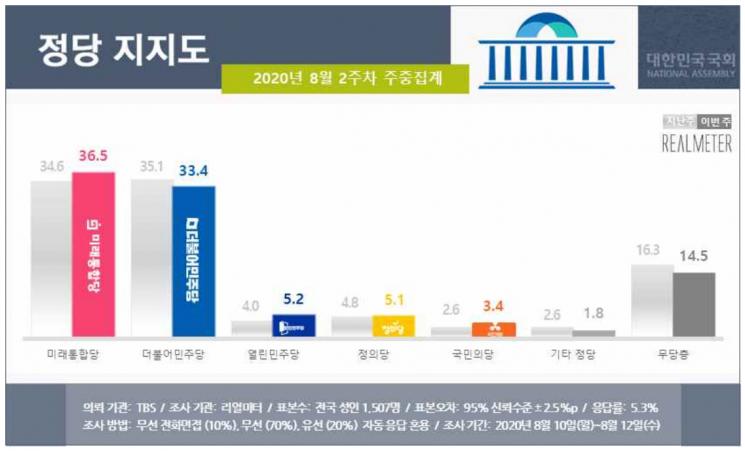 민심 뒤집혔다…통합당 36.5%·민주당 33.4% '역전' [리얼미터]