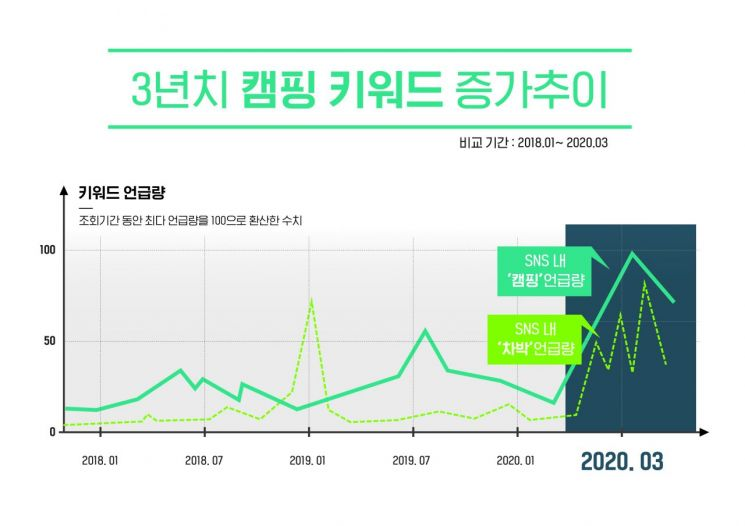 캠핑 키워드 증가 추이 분석[자료=KT 제공]