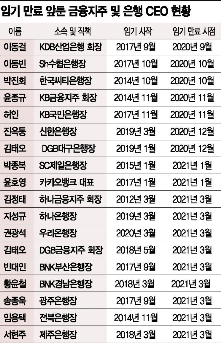 내년 1분기까지 17명 금융 CEO 임기 끝…이동걸·윤종규 등 연임 관심(종합)