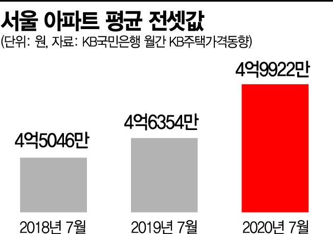 새 임대차보호법 등장에 서울 전세 물량 16%↓…평균 5억원 육박