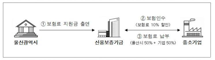 <울산광역시 보험료지원 협약보험 기본 구조도>