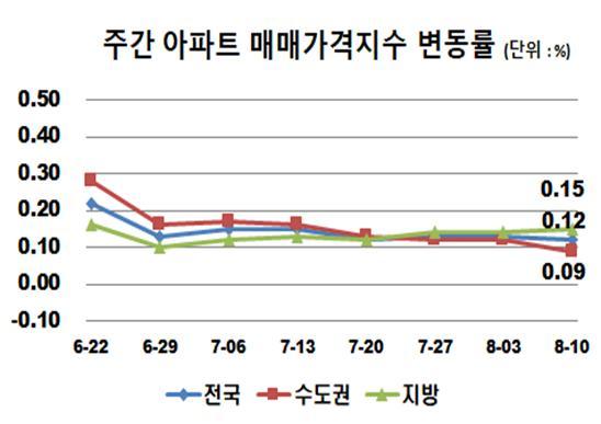 서울 '매매·전세' 상승폭 모두 축소…부동산 대책 효과 나오나