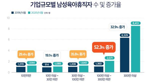 """""""올 상반기 육아휴직자 4명 중 1명은 남성…연말 3만명 돌파"""""""