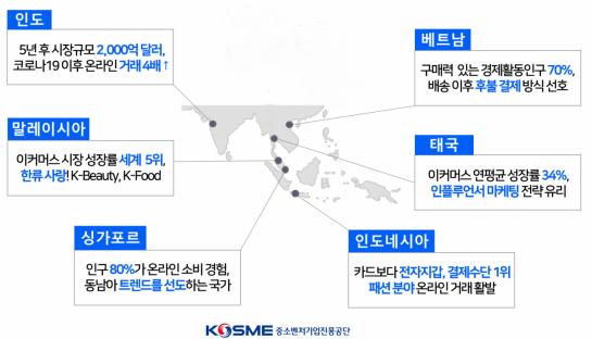 <신남방 주요 6개국 이커머스 시장 분석>