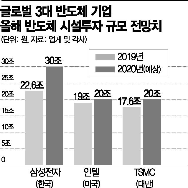 삼성-TSMC, 반도체 왕좌의 머니게임