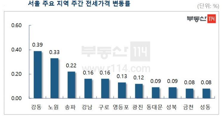 서울 아파트값 상승세 '주춤'…전세 상승은 여전